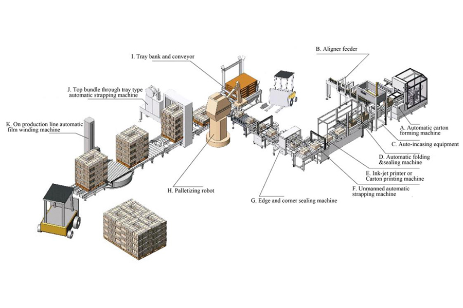 Automatic packing and stacking production line